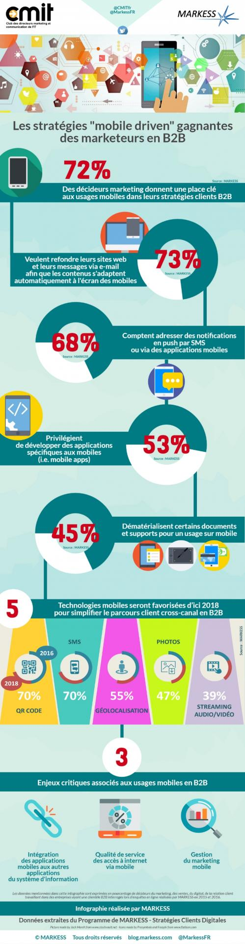 Comment tirer parti mobile marketing f